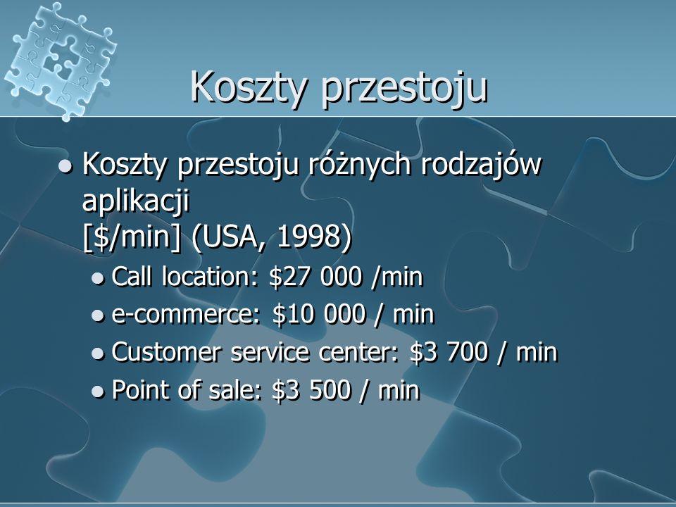 Koszty przestoju Koszty przestoju różnych rodzajów aplikacji [$/min] (USA, 1998) Call location: $27 000 /min.